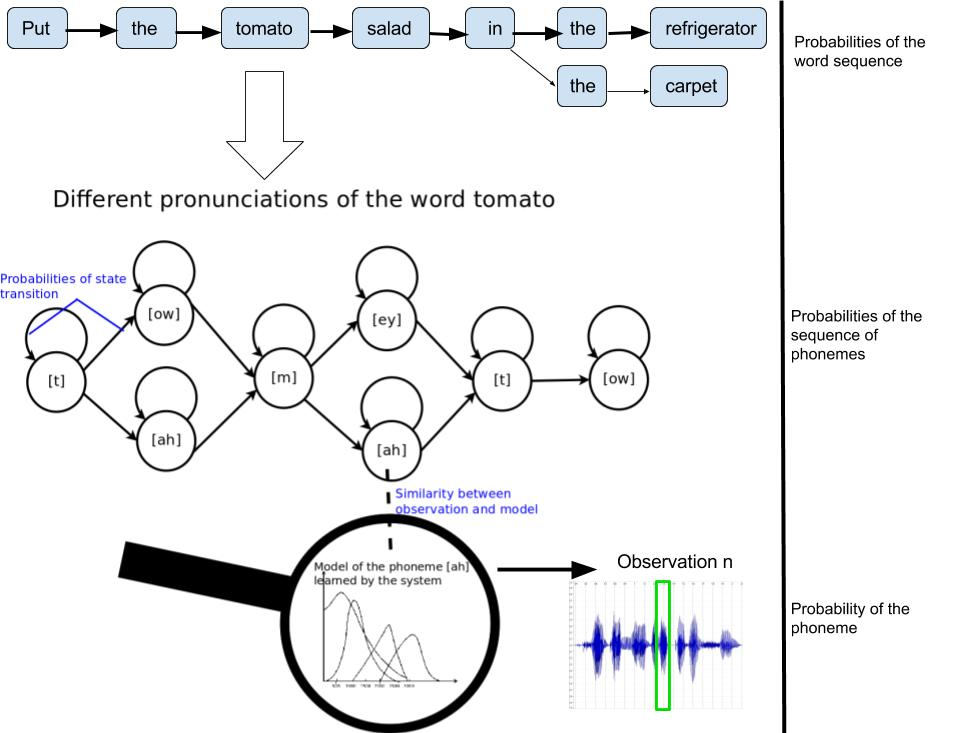 language model and pronunciation model
