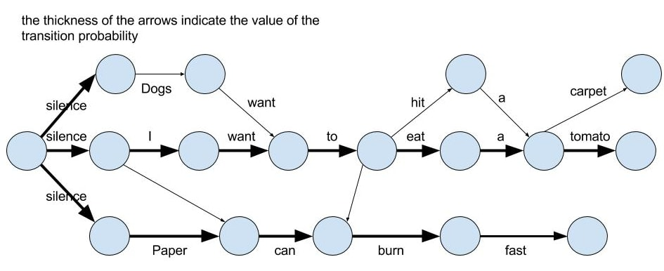 language model and word lattice