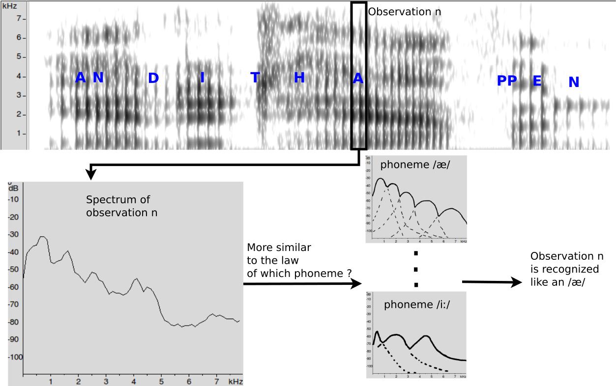 phoneme detection