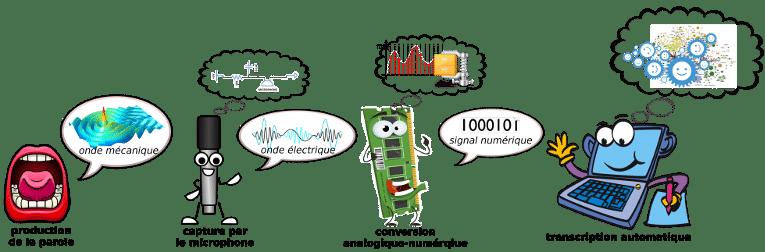 chaine de reconnaissance automatique de la parole et phonèmes