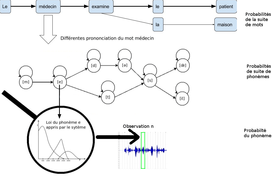 récapitulatif des modèle acoustique, modèle de prononciation, modèle de langage