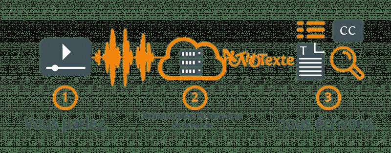 sous-titres accessibles reconnaissance vocale