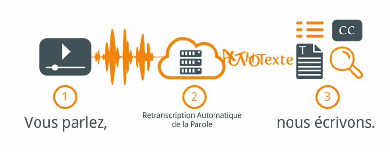 Reconnaissance automatique de la parole, transcription et retranscription