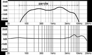 Diagramme de réponse en fréquences de deux micros de qualités différentes