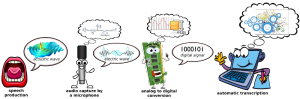 Automatic speech recognition system acquisition chain authot